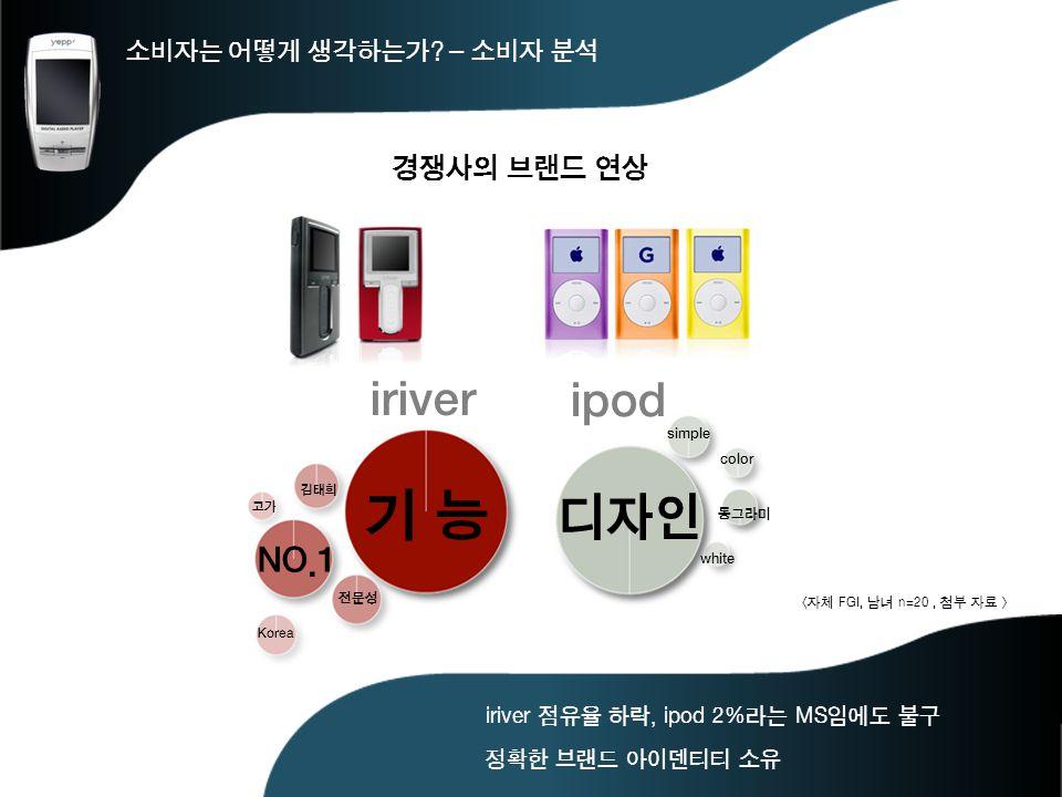 기 능 디자인 iriver ipod NO.1 경쟁사의 브랜드 연상 소비자는 어떻게 생각하는가 – 소비자 분석