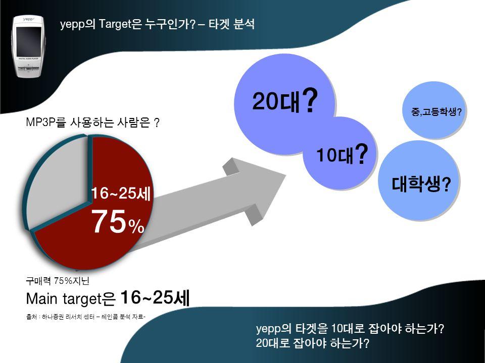 75% 20대 10대 대학생 16~25세 Main target은 16~25세