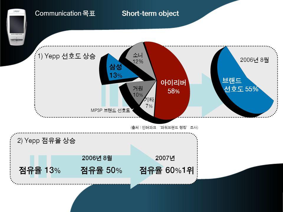 점유율 13% 점유율 50% 점유율 60%1위 Communication 목표 Short-term object 삼성13%