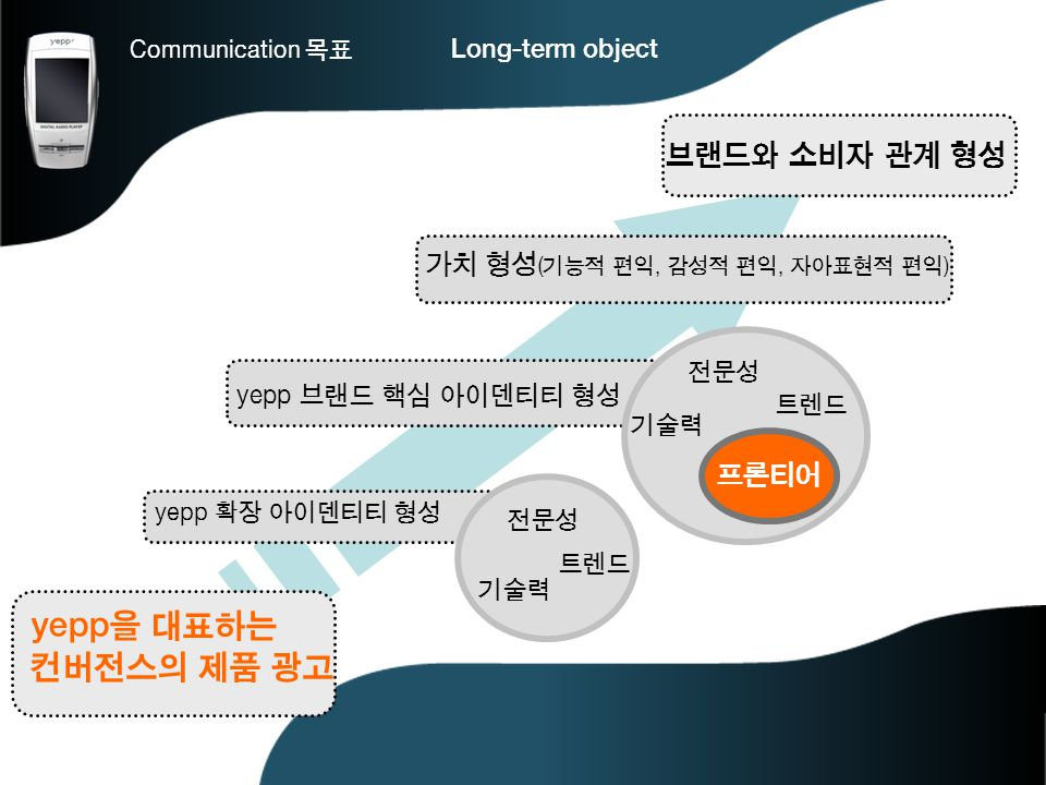 yepp을 대표하는 컨버전스의 제품 광고 브랜드와 소비자 관계 형성 가치 형성(기능적 편익, 감성적 편익, 자아표현적 편익)