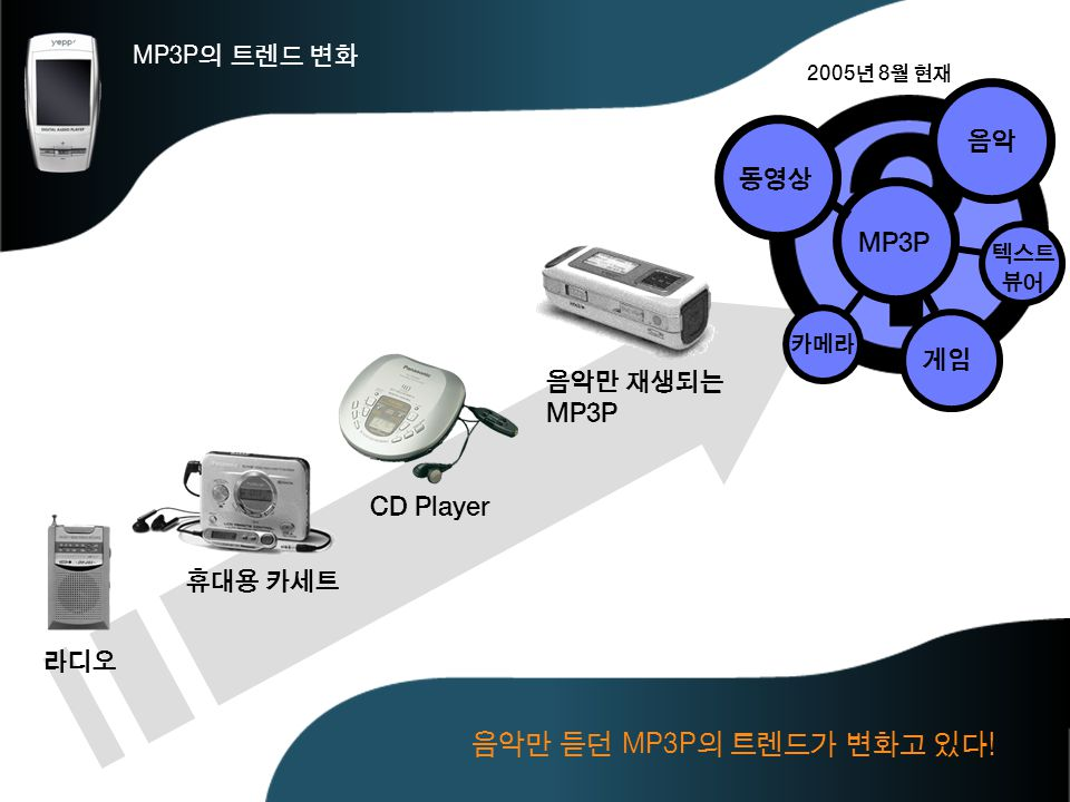 음악만 듣던 MP3P의 트렌드가 변화고 있다! MP3P의 트렌드 변화 음악 동영상 MP3P 게임 음악만 재생되는 MP3P