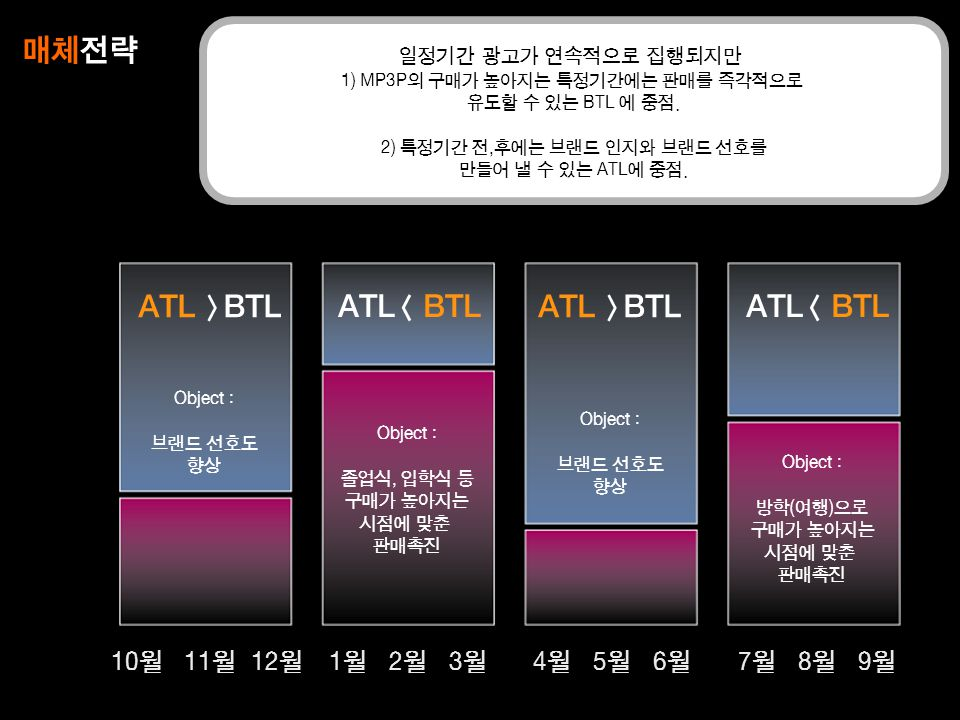 매체전략 ATL >BTL ATL< BTL ATL >BTL ATL< BTL 10월 11월 12월