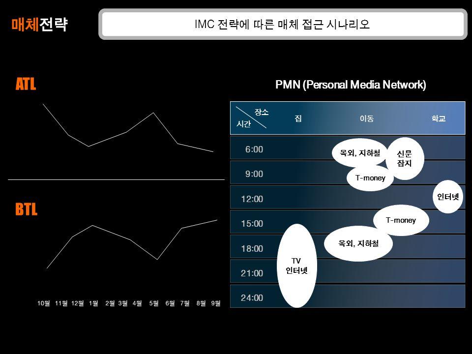 매체전략 ATL BTL IMC 전략에 따른 매체 접근 시나리오 PMN (Personal Media Network) 6:00