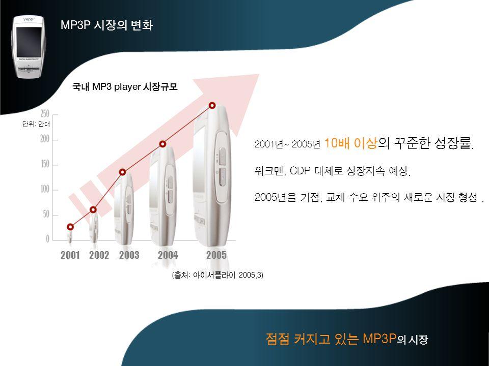 점점 커지고 있는 MP3P의 시장 MP3P 시장의 변화 워크맨, CDP 대체로 성장지속 예상.