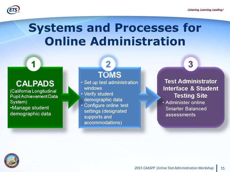 Systems and Processes for Online Administration