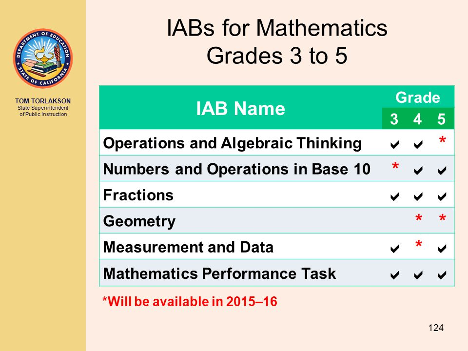IABs for Mathematics Grades 3 to 5
