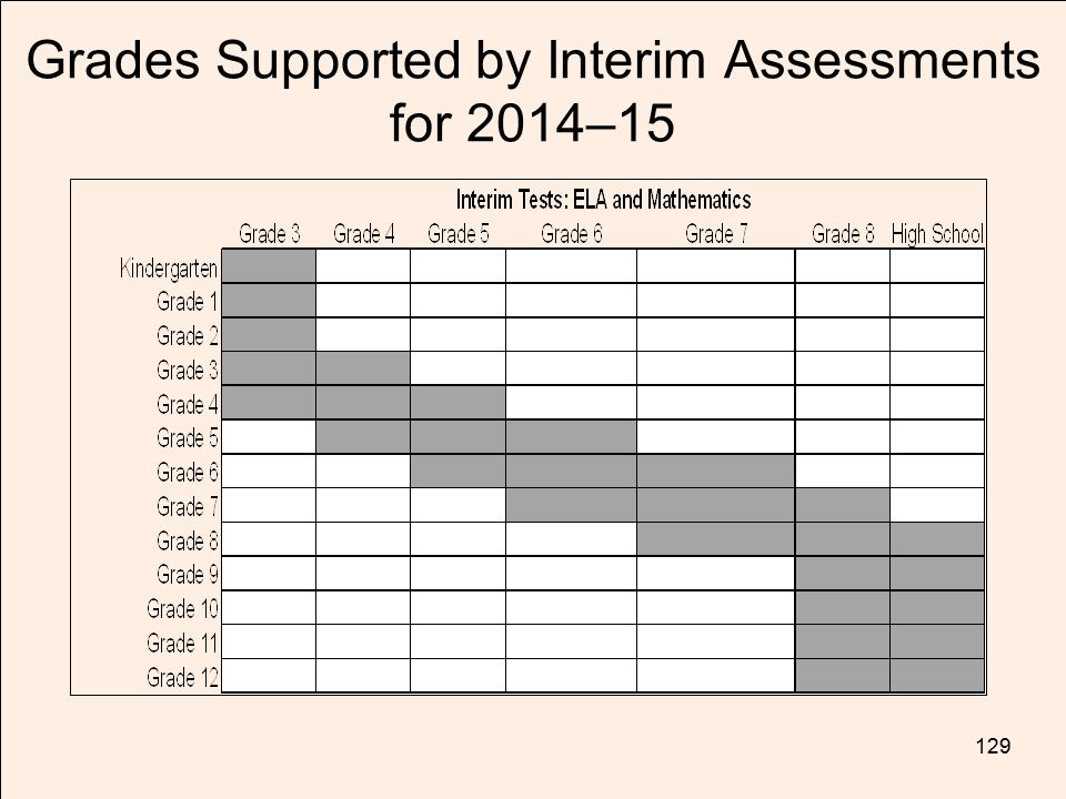 Grades Supported by Interim Assessments for 2014–15