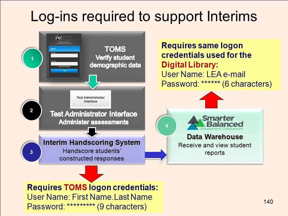 Log-ins required to support Interims