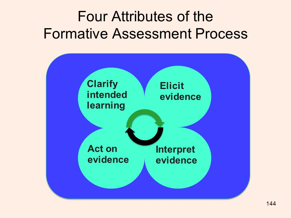 Four Attributes of the Formative Assessment Process
