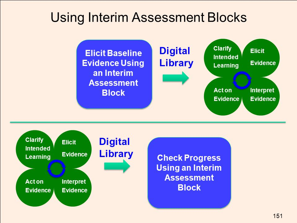 Using Interim Assessment Blocks