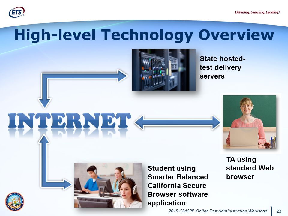 High-level Technology Overview