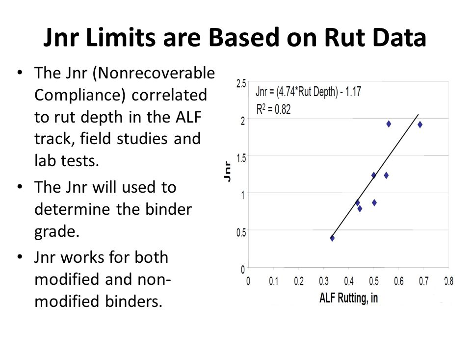 Jnr Limits are Based on Rut Data