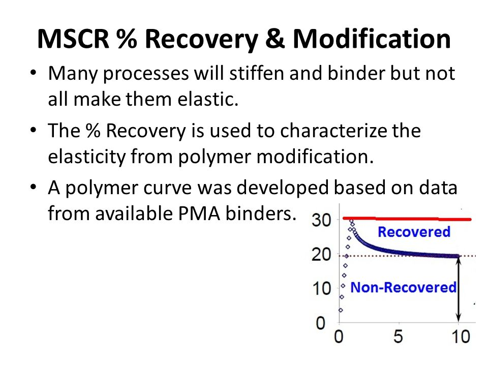 MSCR % Recovery & Modification