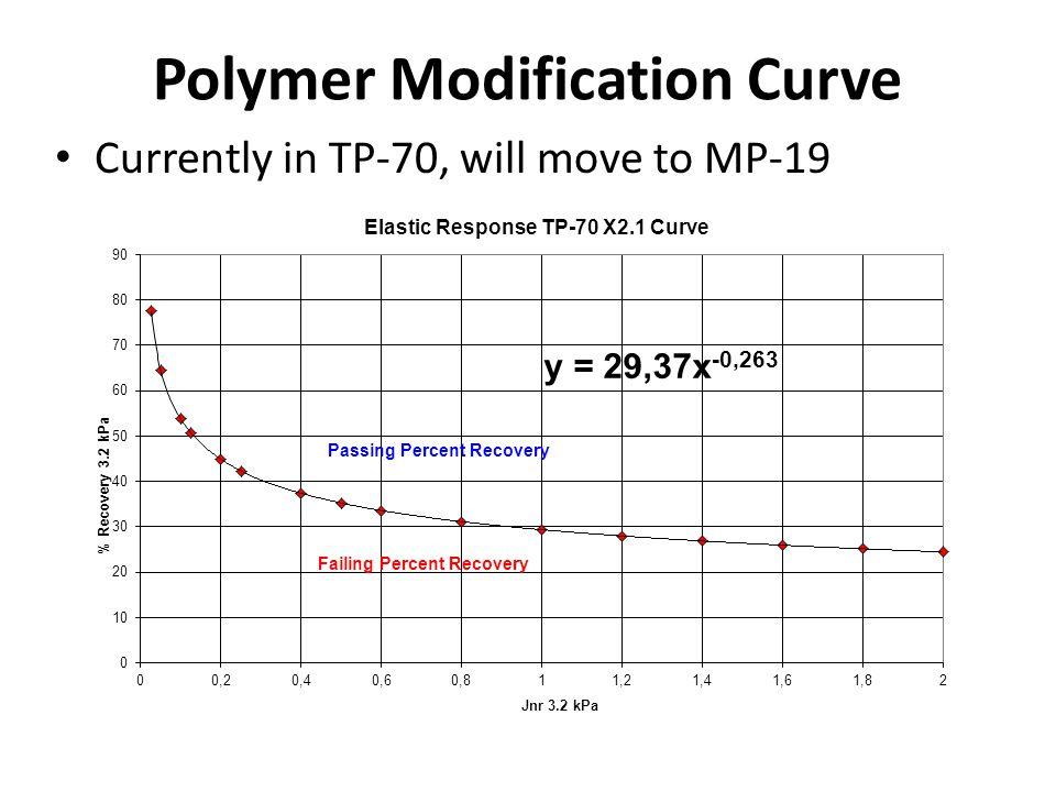 Polymer Modification Curve