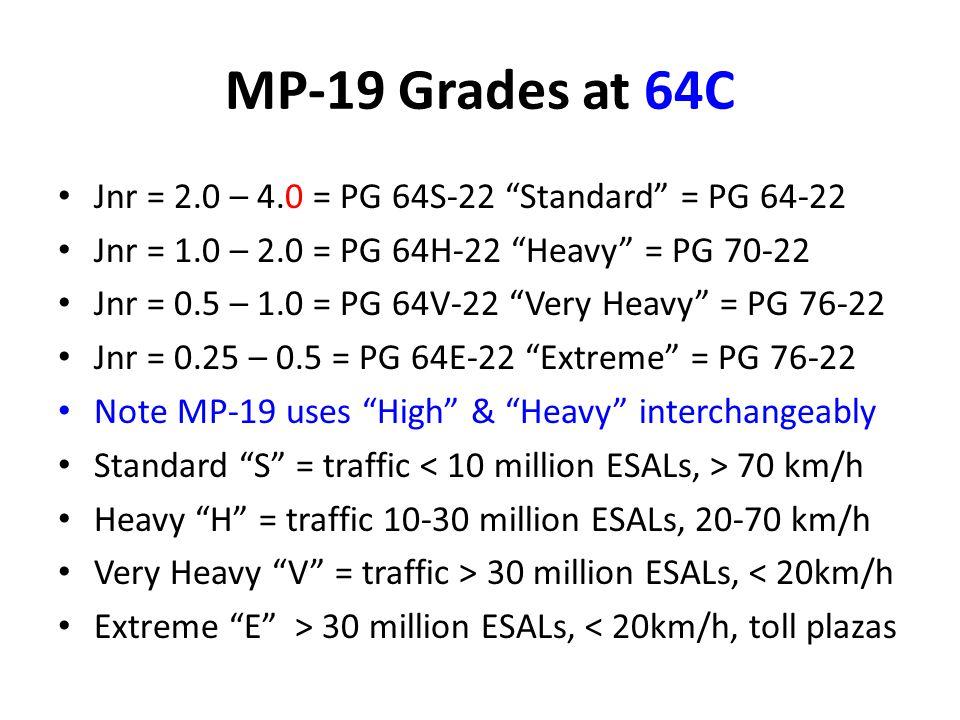 MP-19 Grades at 64C Jnr = 2.0 – 4.0 = PG 64S-22 Standard = PG 64-22