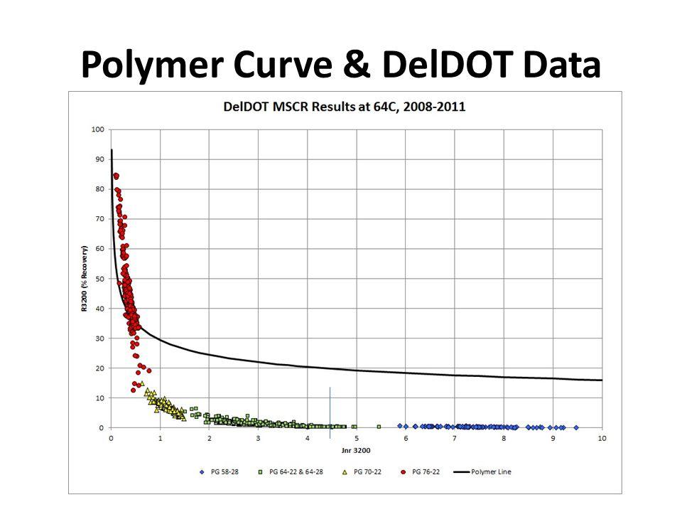 Polymer Curve & DelDOT Data