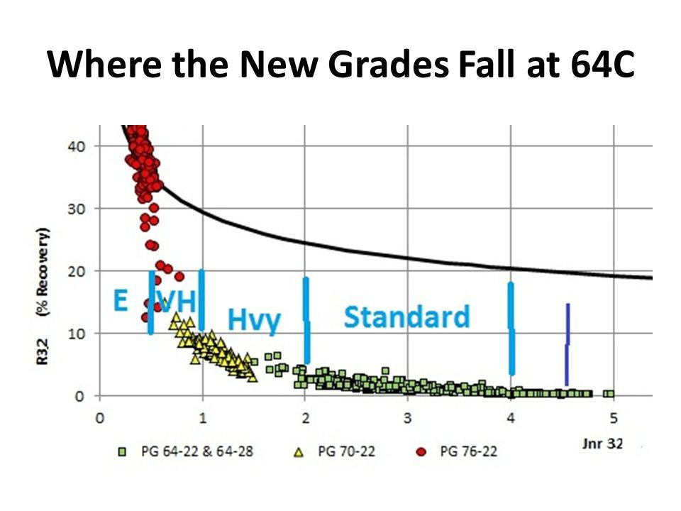Where the New Grades Fall at 64C