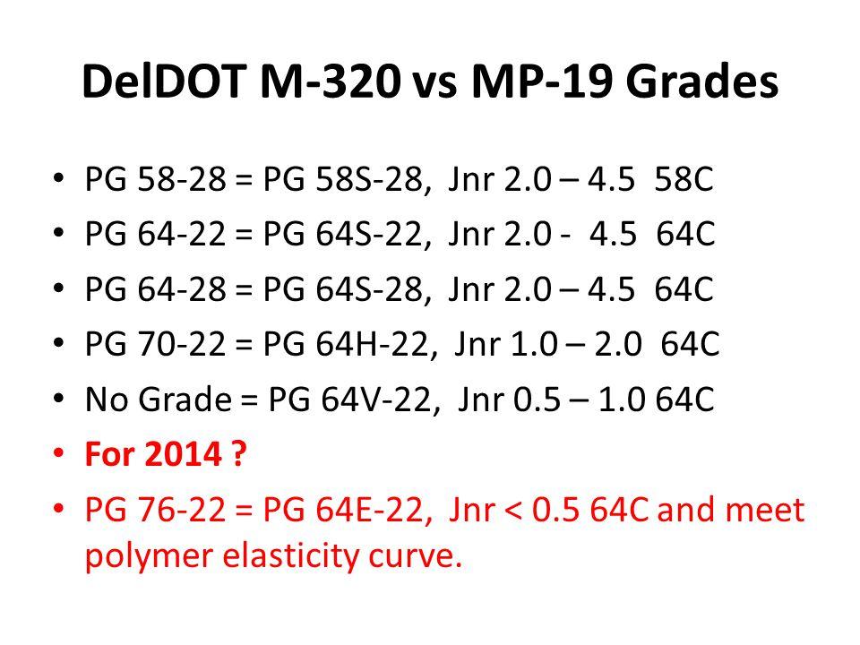 DelDOT M-320 vs MP-19 Grades PG 58-28 = PG 58S-28, Jnr 2.0 – 4.5 58C