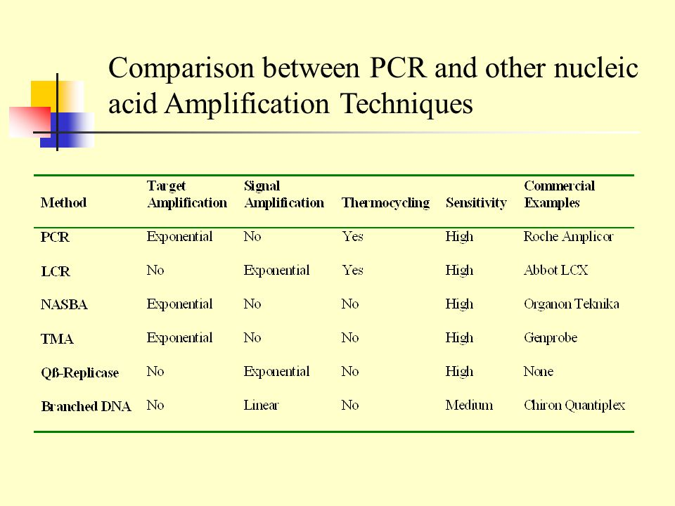 Comparison between PCR and other nucleic acid Amplification Techniques