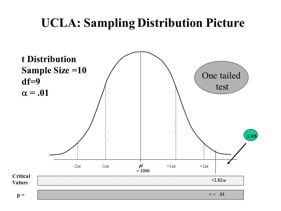 UCLA: Sampling Distribution Picture