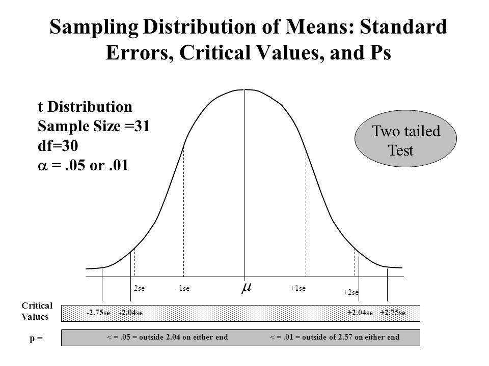 Sampling Distribution of Means: Standard Errors, Critical Values, and Ps