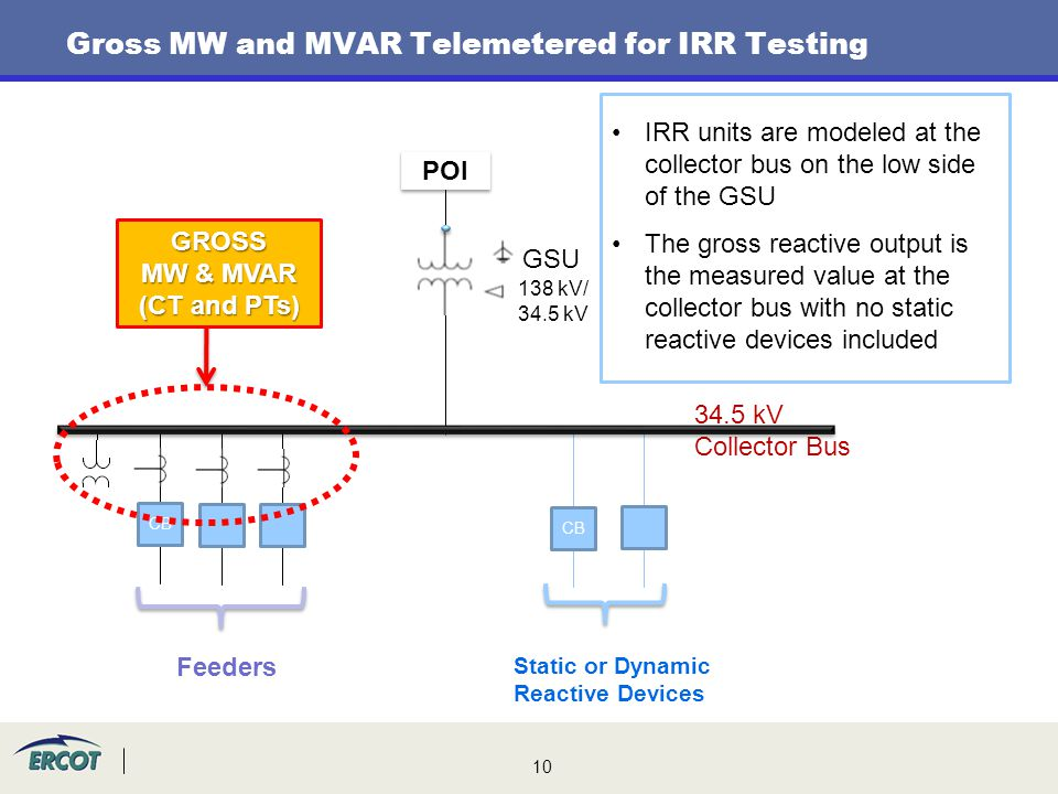 Gross MW and MVAR Telemetered for IRR Testing
