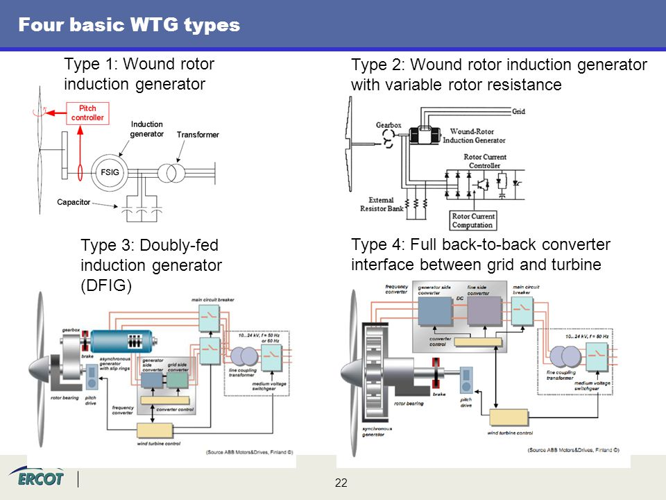 Four basic WTG types Type 1: Wound rotor induction generator