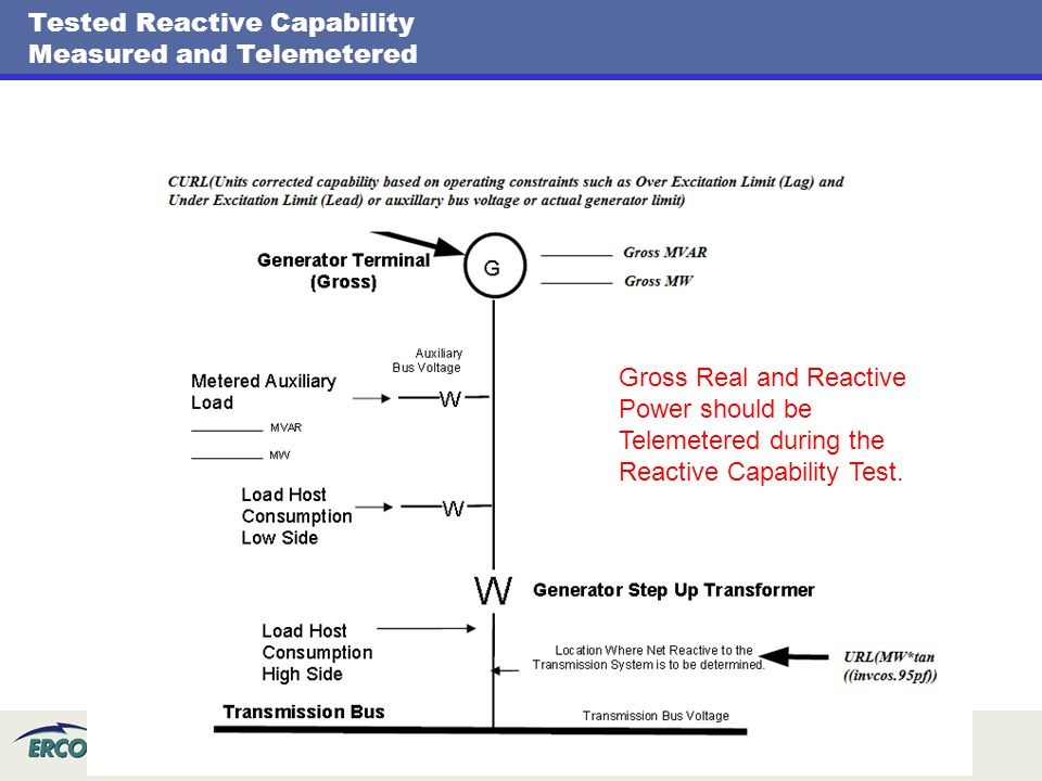 Tested Reactive Capability Measured and Telemetered
