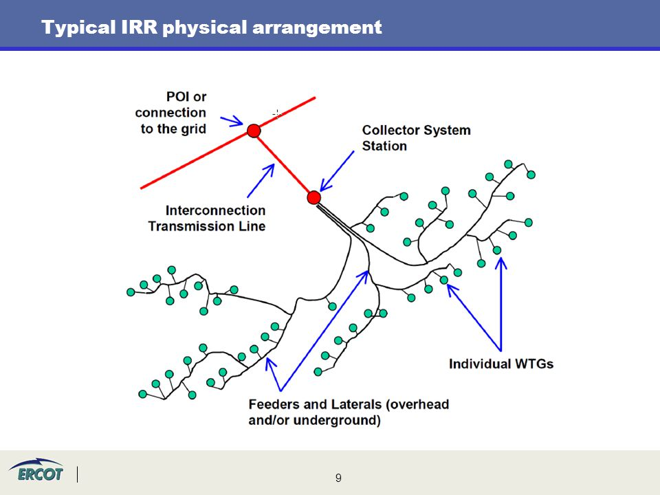 Typical IRR physical arrangement