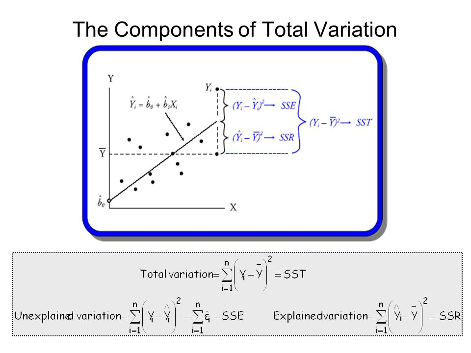 The Components of Total Variation