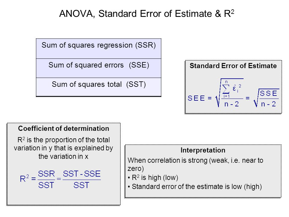 ANOVA, Standard Error of Estimate & R2
