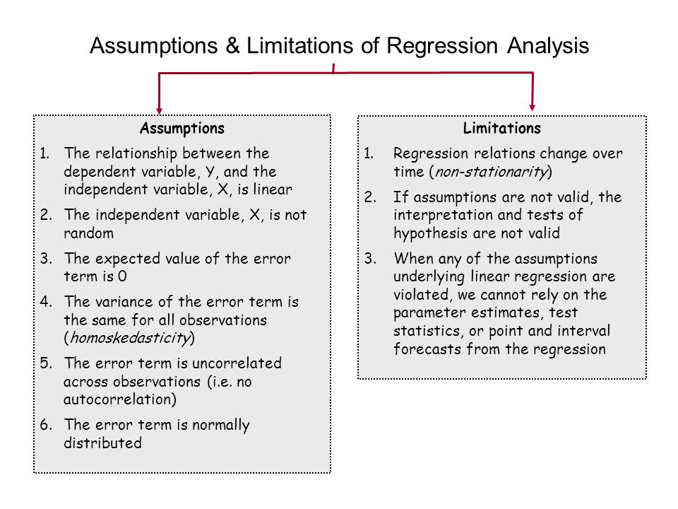 Assumptions & Limitations of Regression Analysis