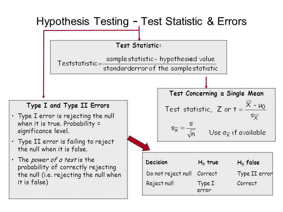 Hypothesis Testing – Test Statistic & Errors