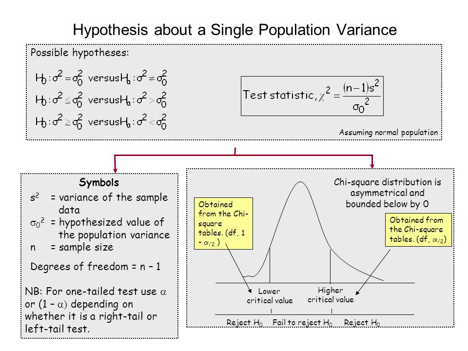 Hypothesis about a Single Population Variance