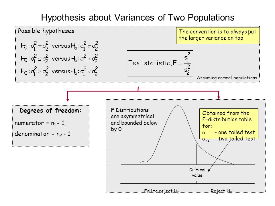 Hypothesis about Variances of Two Populations