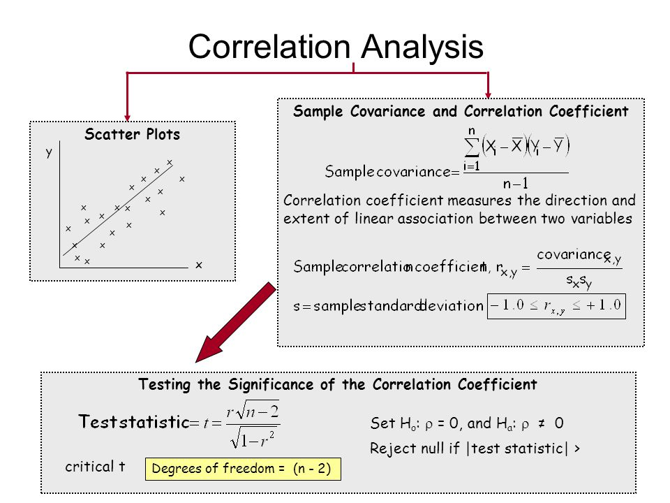Correlation Analysis Sample Covariance and Correlation Coefficient