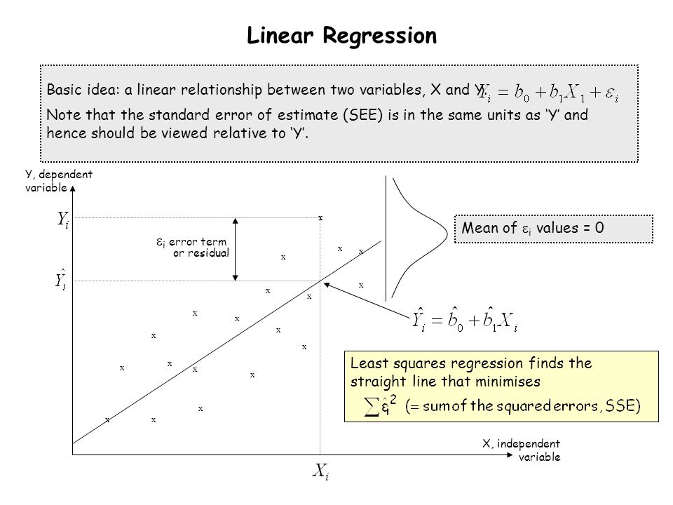 Linear Regression Yi Xi