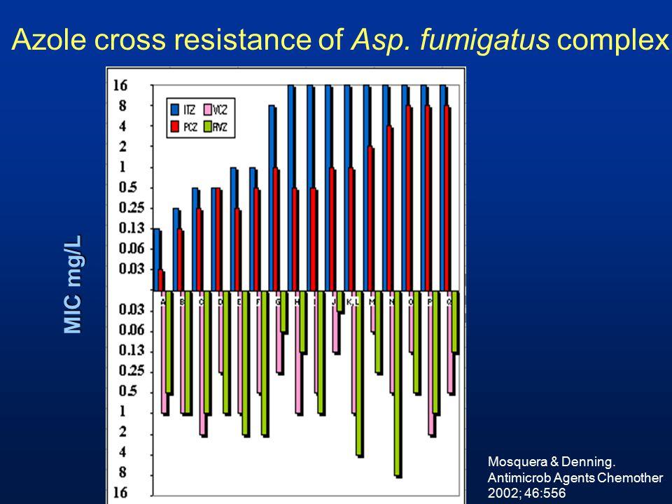 Azole cross resistance of Asp. fumigatus complex