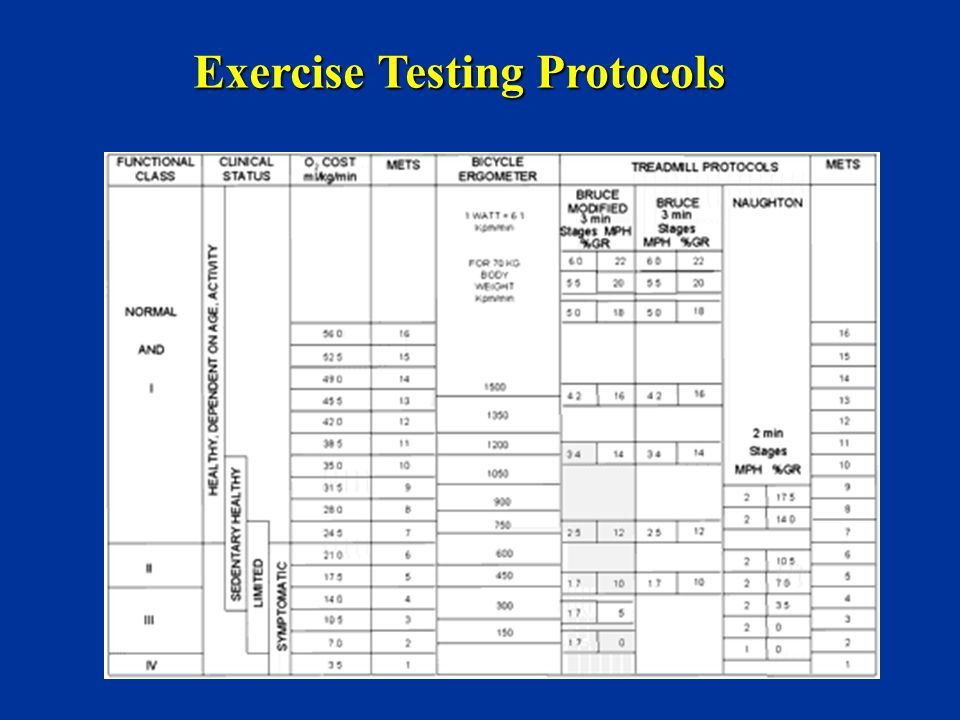 Exercise Testing Protocols
