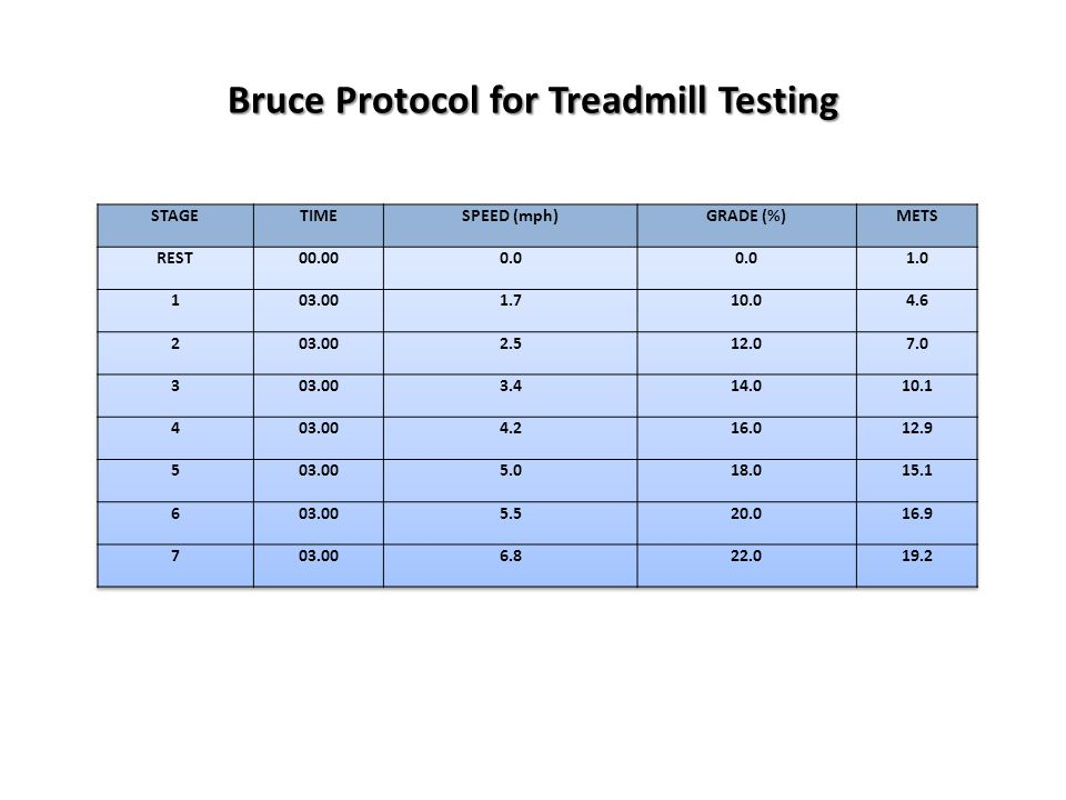 Bruce Protocol for Treadmill Testing