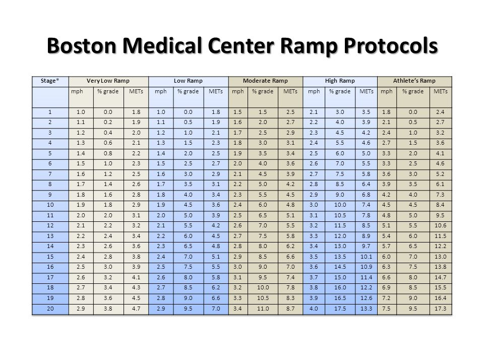 Boston Medical Center Ramp Protocols