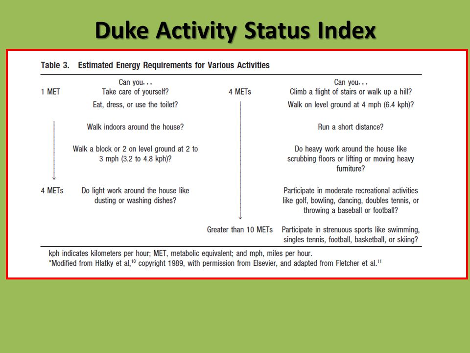 Duke Activity Status Index