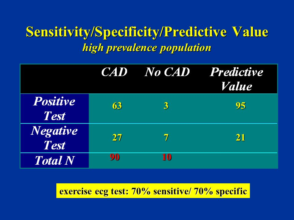 Sensitivity/Specificity/Predictive Value high prevalence population
