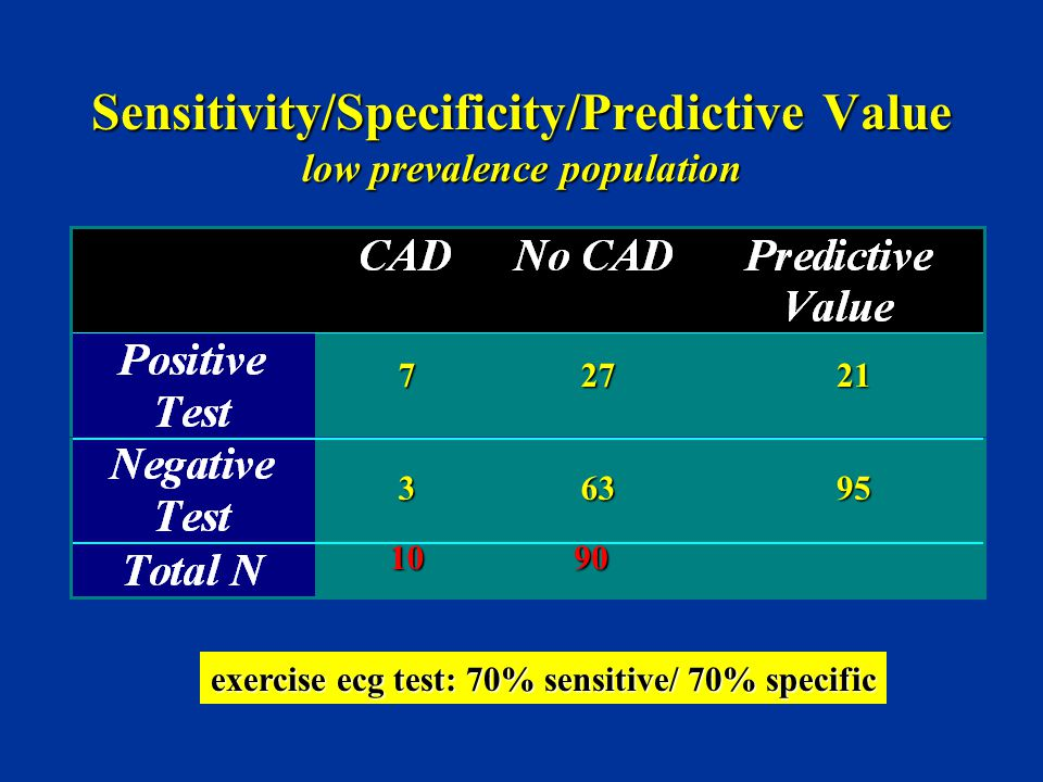 Sensitivity/Specificity/Predictive Value low prevalence population