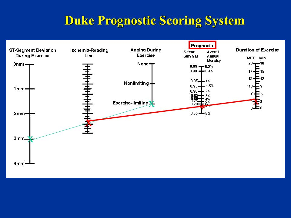 Duke Prognostic Scoring System