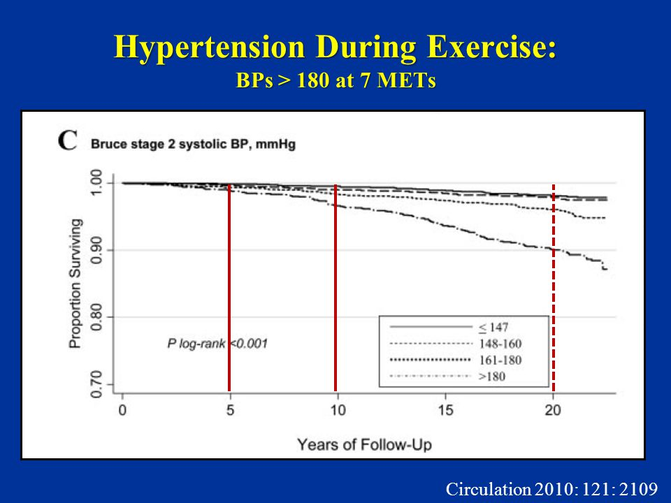 Hypertension During Exercise: BPs > 180 at 7 METs