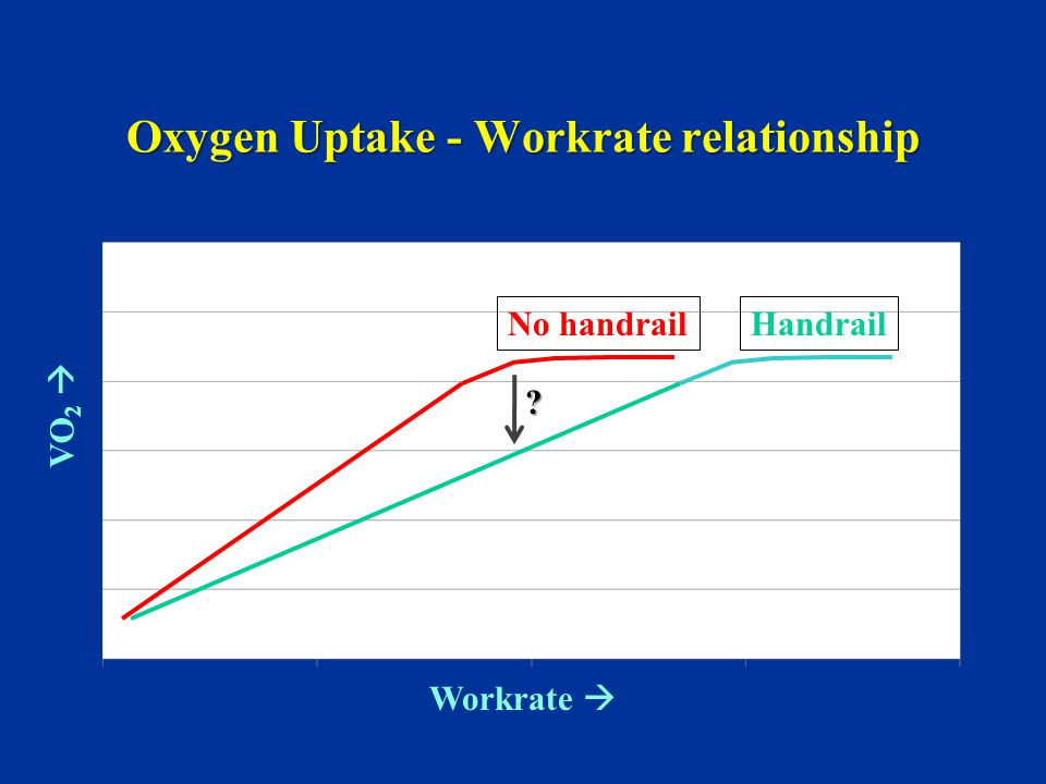 Oxygen Uptake - Workrate relationship