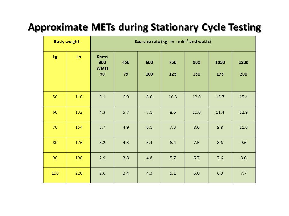 Approximate METs during Stationary Cycle Testing