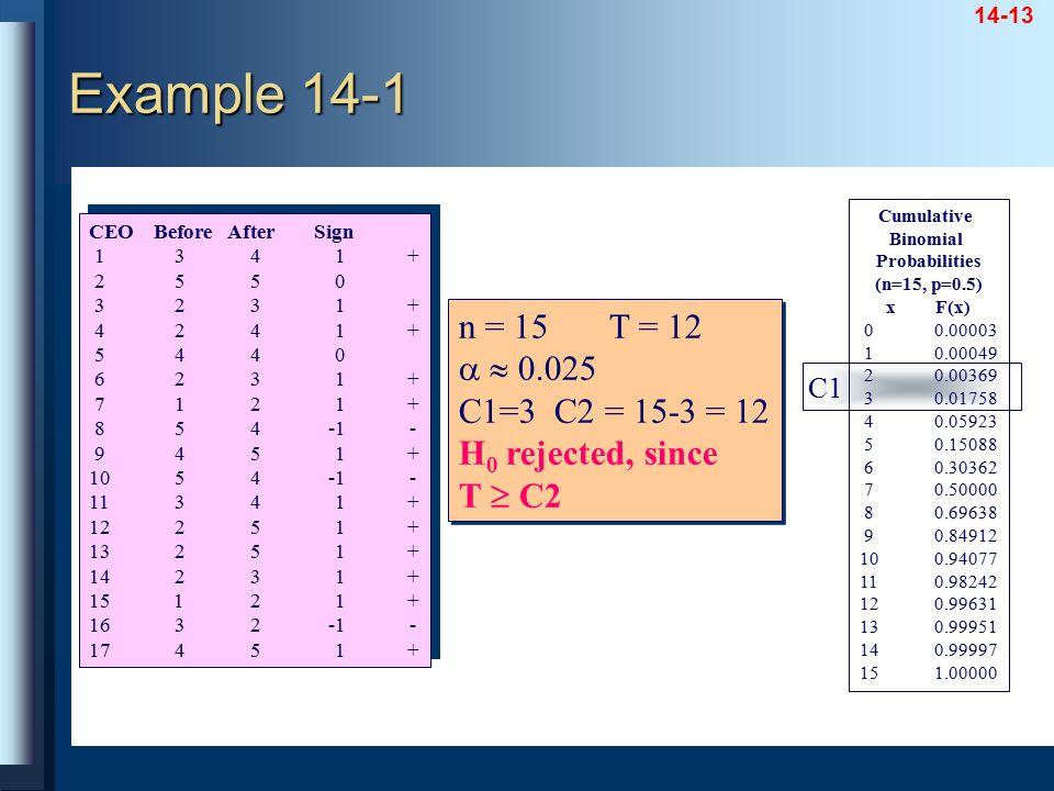 Example 14-1 n = 15 T = 12   0.025 C1=3 C2 = 15-3 = 12