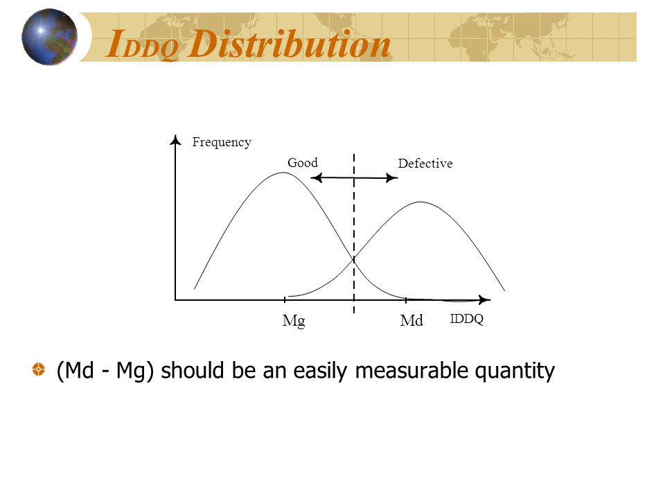 IDDQ Distribution (Md - Mg) should be an easily measurable quantity Mg
